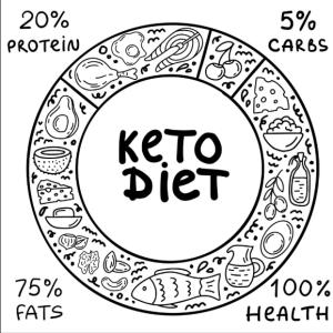 Keto Circle Chart